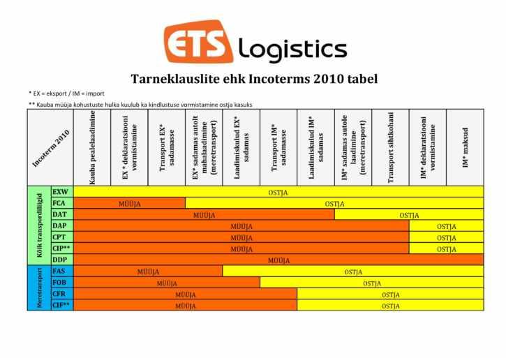 tarnetingimused_tabel